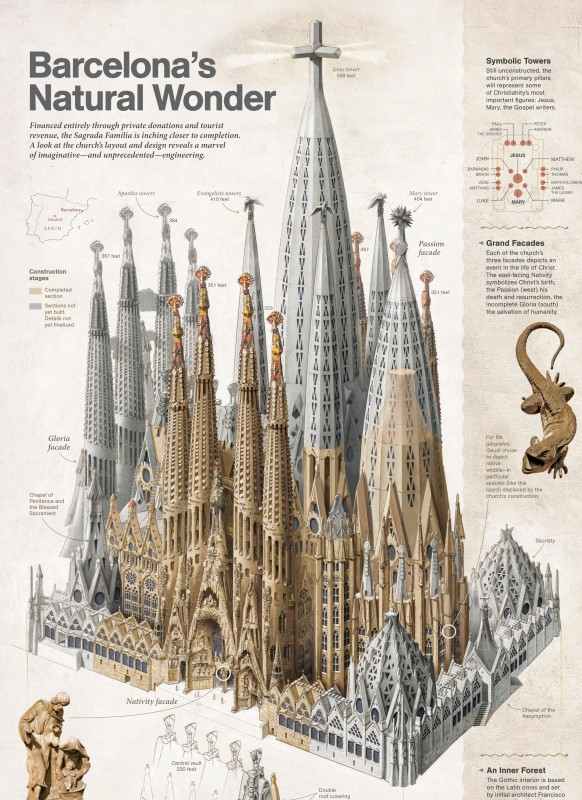 Finished Sagrada Familia in 2026